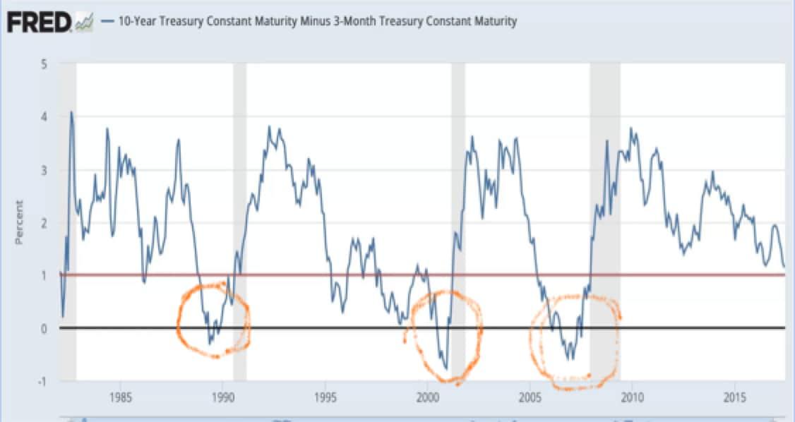 La Fed alza? I tassi scendono!