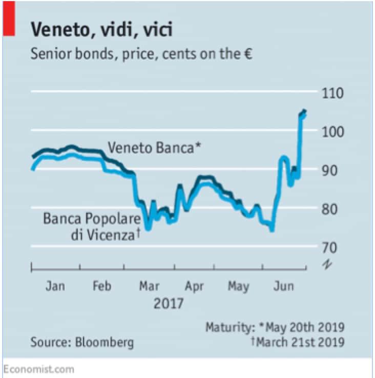 Banche italiane: boccone avvelenato?