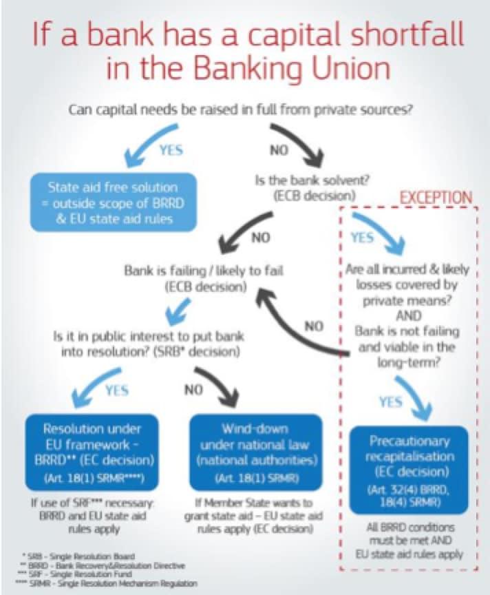 Banche italiane e Dis-Unione Europea