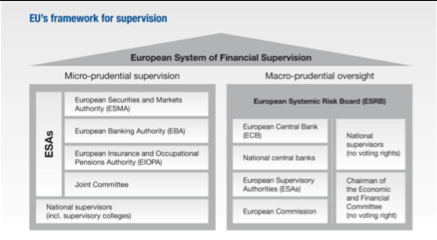 european-system-of-financial-supervision