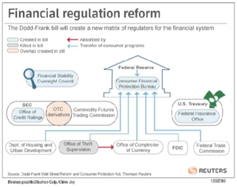 Regolamenti bancari: vittoria o sconfitta?
