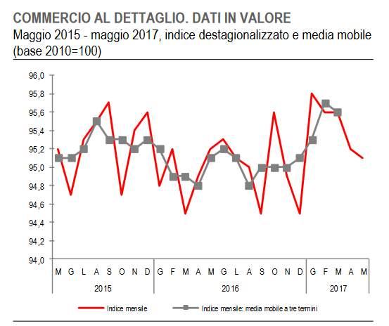 Macro Italia, in lieve calo le vendite al dettaglio a maggio 2017