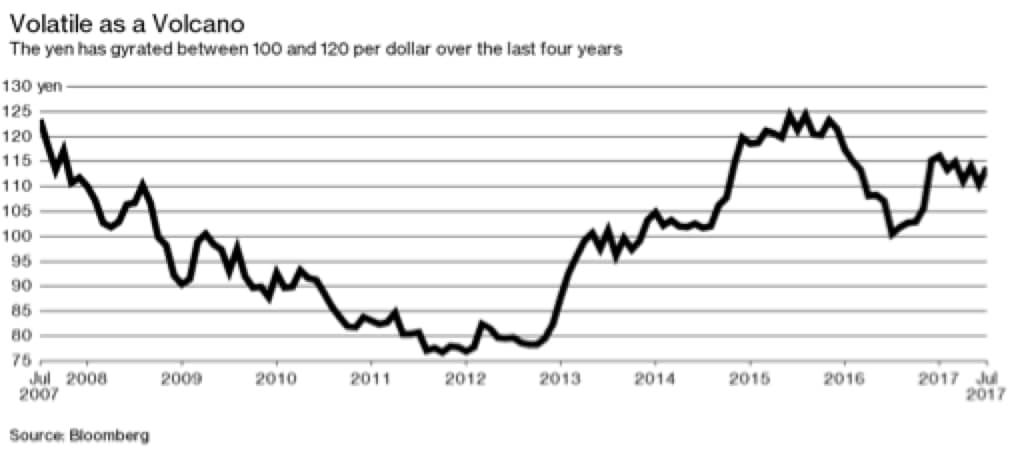 Che succede allo yen?