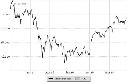 American dream: S&P500 ancora sui massimi