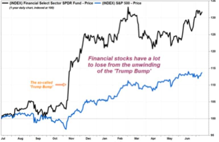 Banche: mille problemi irrisolti