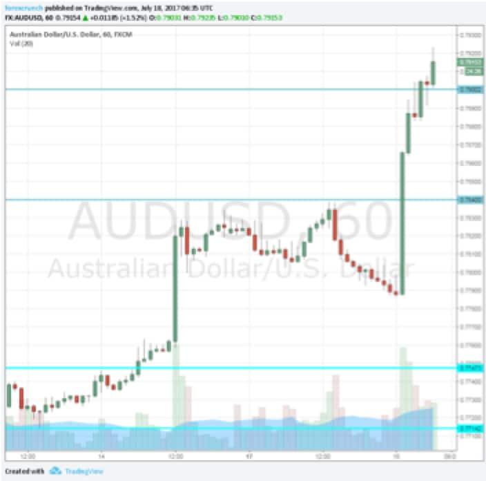 I salti da canguro del dollaro australiano
