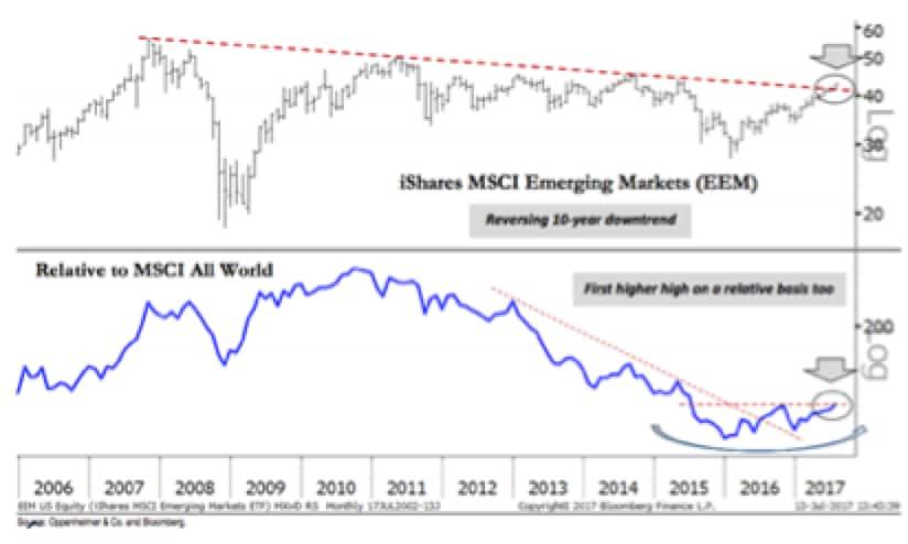 Emergenti: dimenticare i rischi?