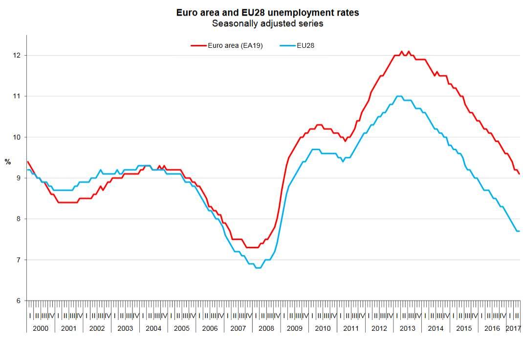 Disoccupazione in calo, record di donne al lavoro