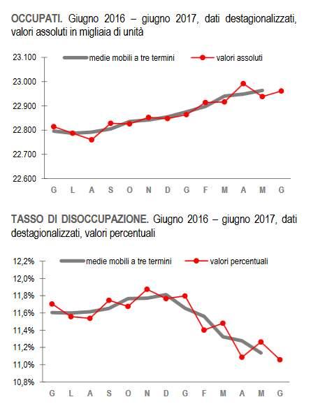 Disoccupazione in calo a giugno, ma a maggio era aumentata