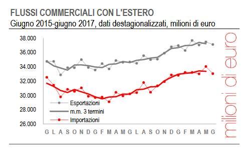 Export Ue: +8,2% nel 2017, a giugno -1%