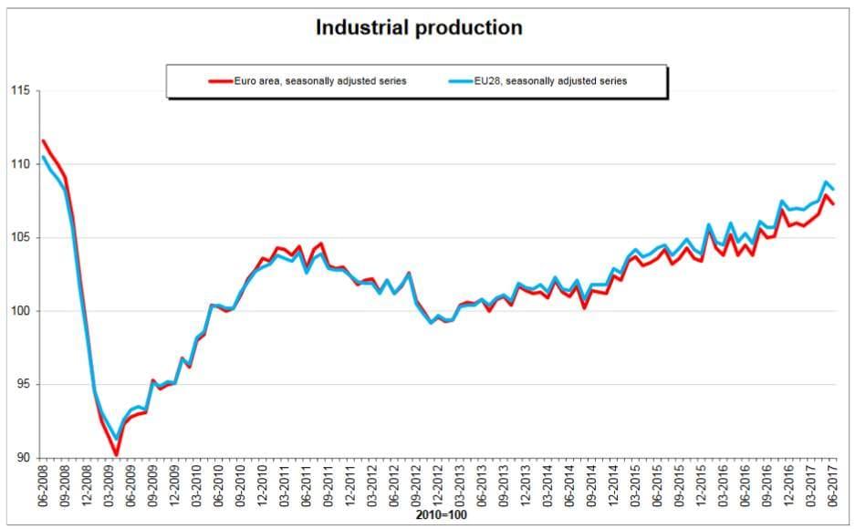 Ue-19: produzione industriale in calo a giugno, -0,6%