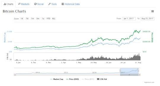 Bitcoin ed Ethereum portano le criptovalute sopra i 150 miliardi di dollari