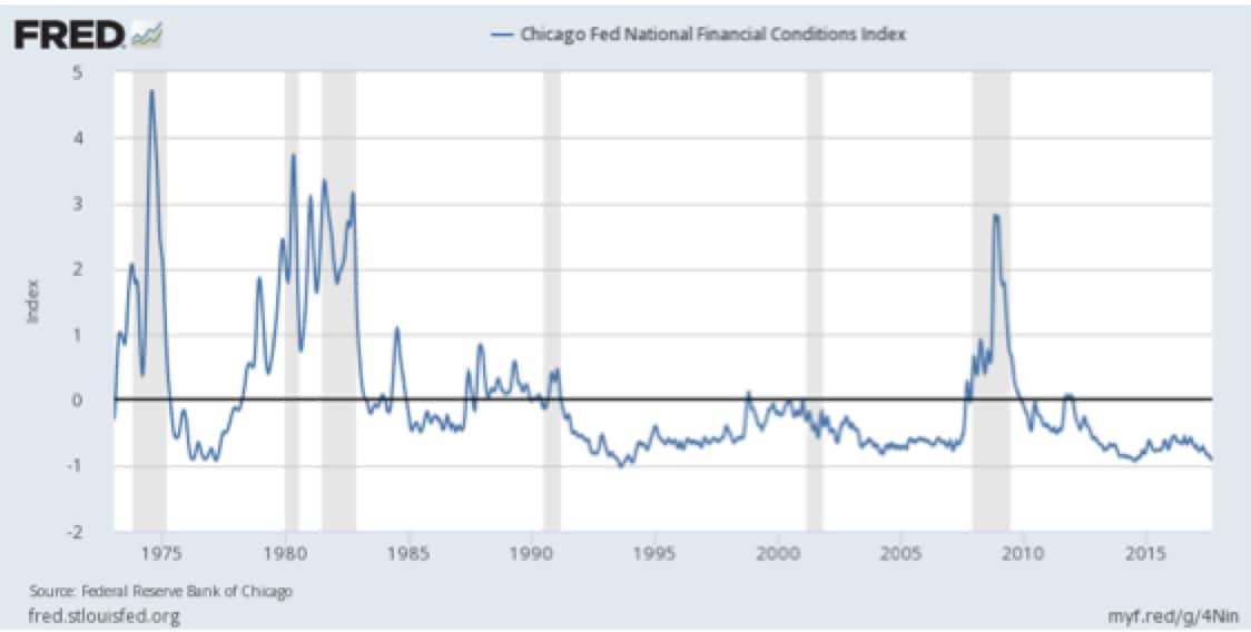 """Che cosa ci dicono oggi le """"financial conditions""""?"""