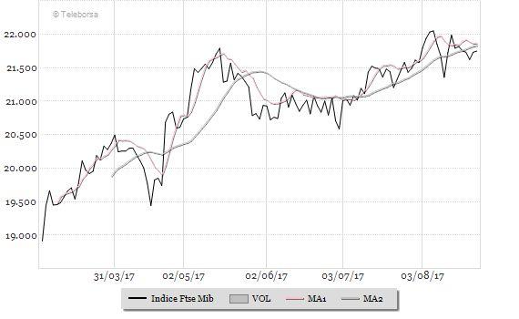 Sarà soft landing per i mercati azionari?