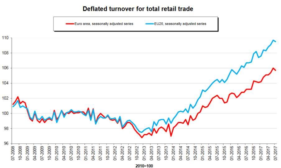 I consumi frenano, a luglio vendite -0,2%