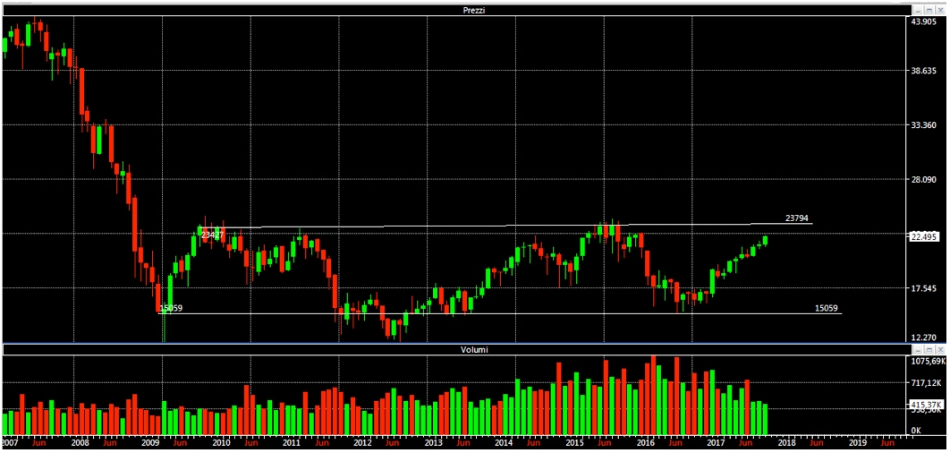 FtseMib: future is in the box