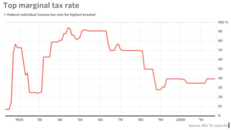 Le tasse di Trump: facciamoci un'opinione