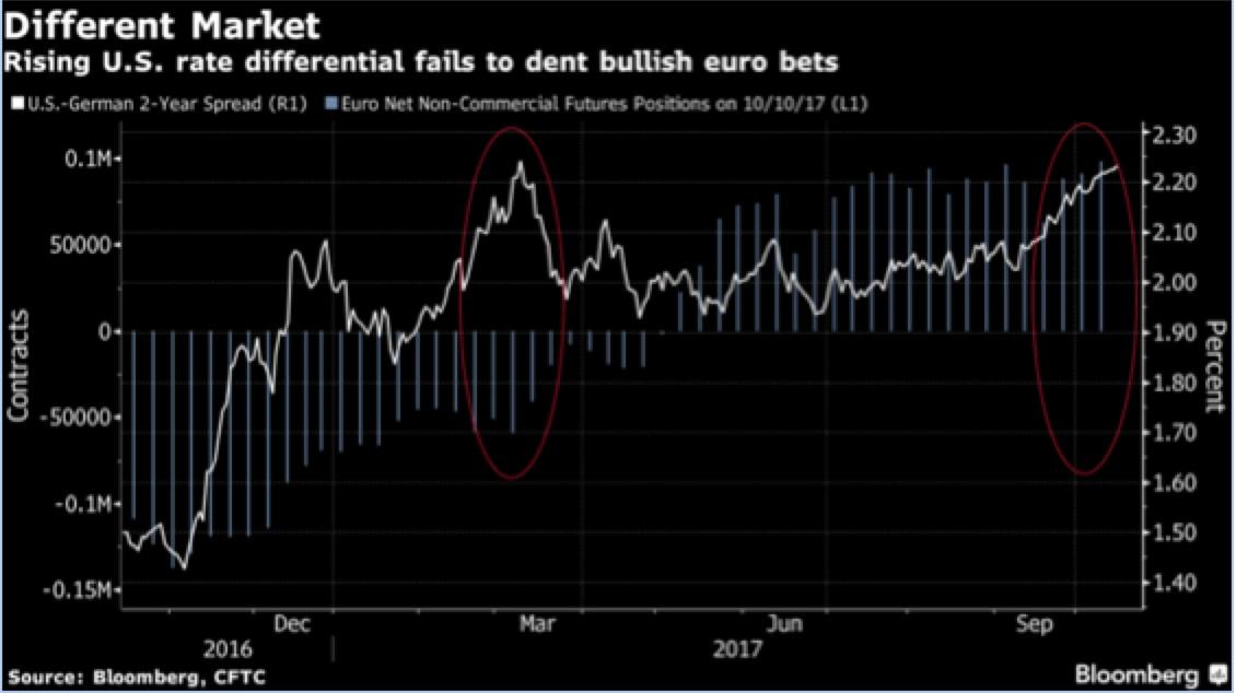 Tutti lunghi euro?