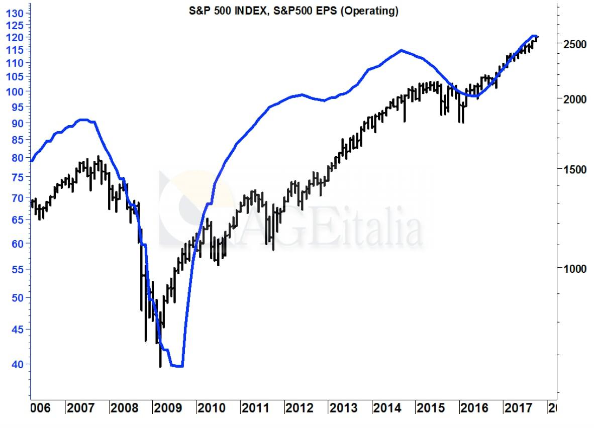 Wall Street avvia la giornata a piccoli passi