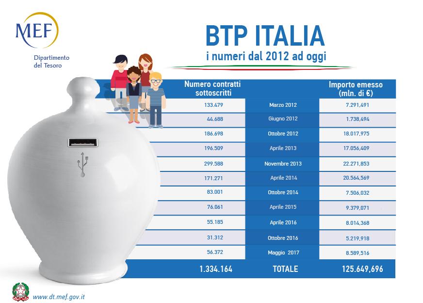 Al via il nuovo BTP Italia 20/11/2023