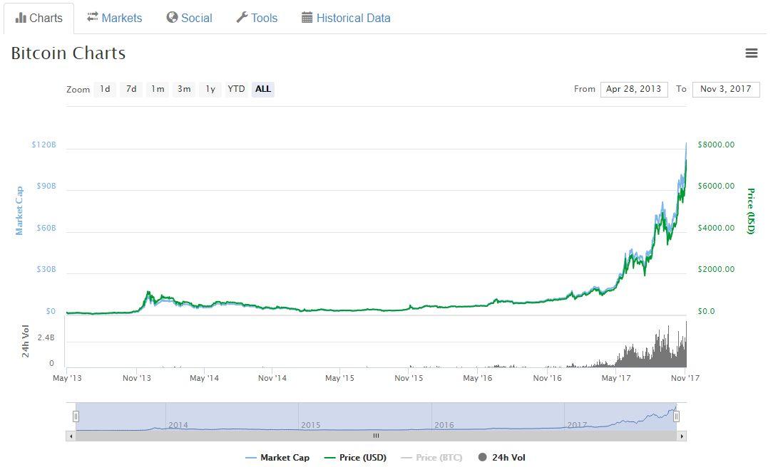Secondo Credit Suisse il bitcoin è solo speculazione