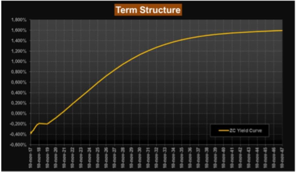 Zona Euro: BCE, crescita economica si confermerà solida anche nel secondo semestre