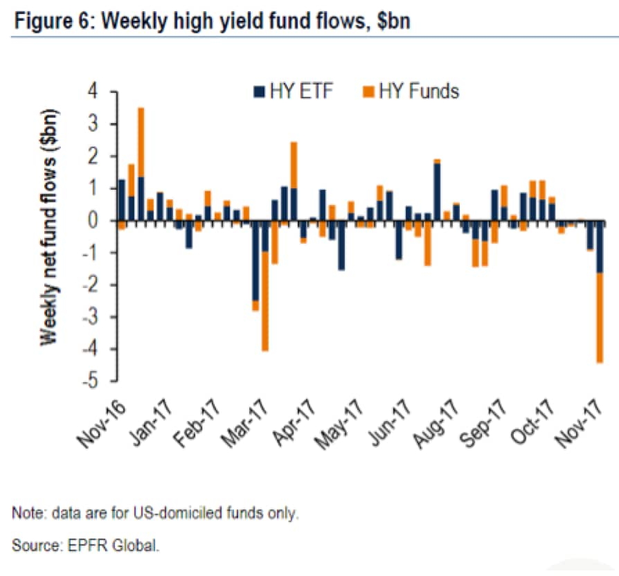 high-yield-fund-flow