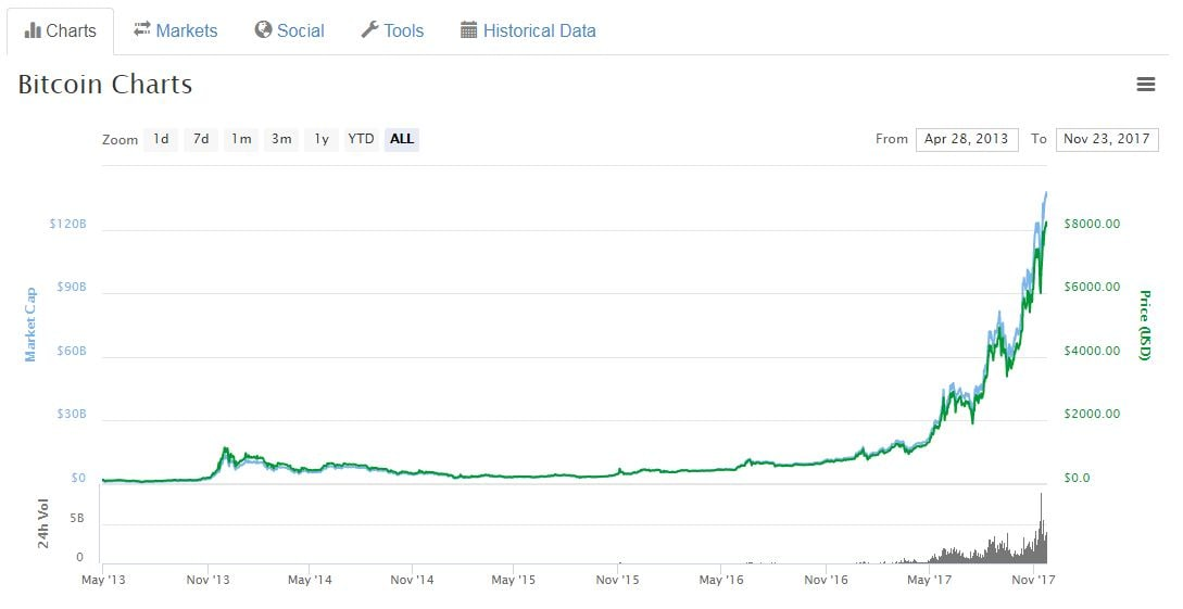 bitcoin vs tulipani