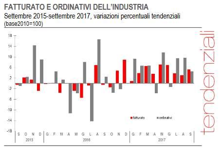 Industria: fatturato -1,2% a settembre