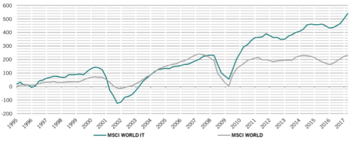 crescita-degli-utili-msci-world-it-index-vs-msci-world-index-dal-1995