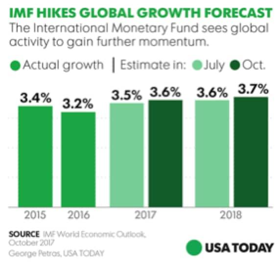 2018: anno della crescita economica?