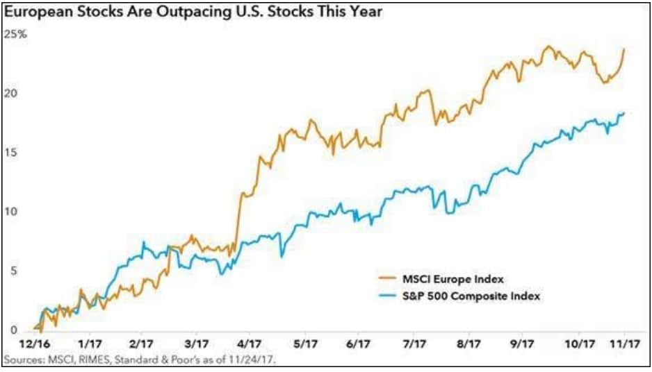european-stocks-are-outpacing-us-stocks-this-year