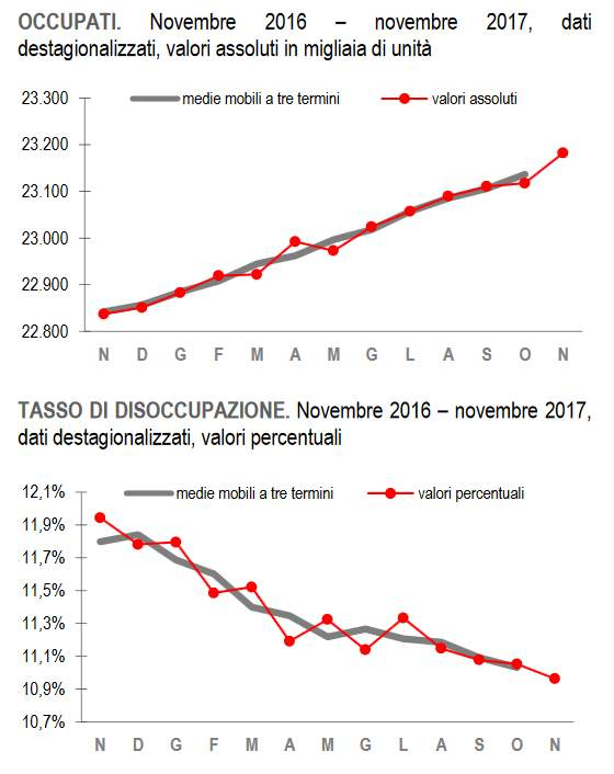Disoccupazione su da novembre