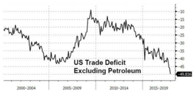Finita la luna di miele tra le Borse e Trump?