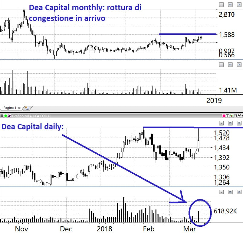 deacapital-monthly-daily