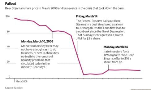 9 anni dopo i minimi: ricordate Bear Sterns?