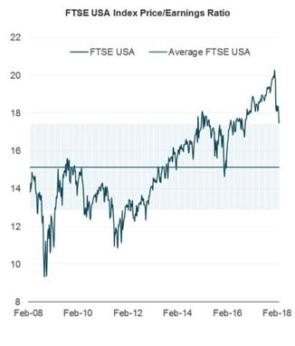 future-usa-index-price