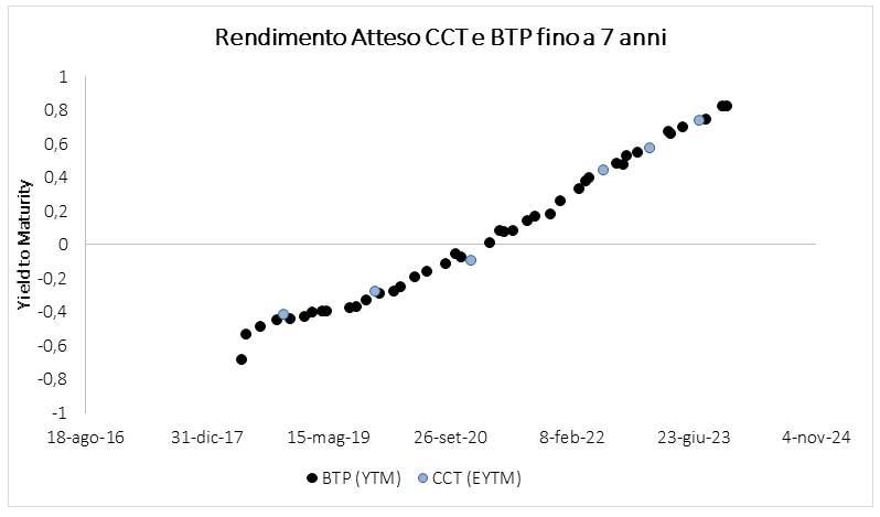 f4523d176f BTP o CCT? Su cosa è meglio puntare ora? | SoldiOnline.it