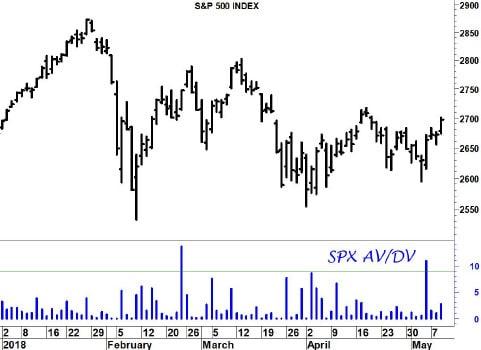 Wall Street: resta un problema di qualità del rimbalzo