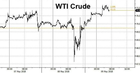 L'Iran infiamma il petrolio?