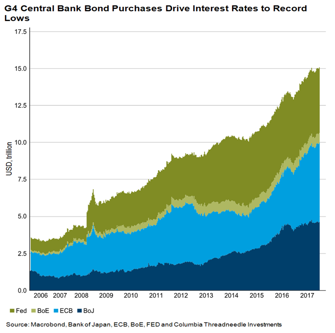 g4-central-bank-bond-purchases-drive-interest-rates-to-record-lows