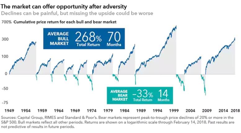 La volatilità, uno strano alleato degli investitori di lungo periodo
