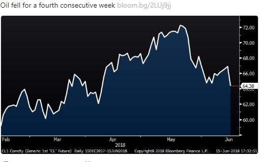 Petrolio: prezzo -1,8%, tensioni Opec