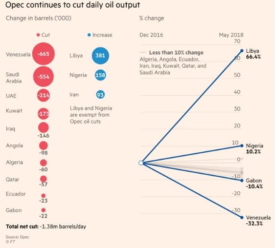 Prezzo petrolio previsioni controcorrente in vista del summit OPEC del 22 giugno