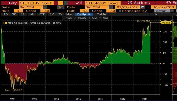 Italia ancora sotto pressione: lo spread oggi sfonda quota 300