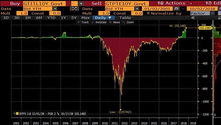 Lo spread scende a 283 punti: tasso Btp al 3,31%