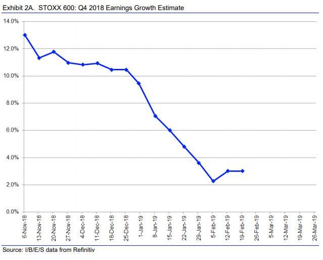 Borse europee chiudono in positivo (tranne Londra). In calo lo spread