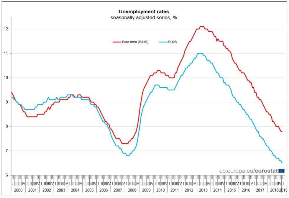 Istat: a gennaio occupati in crescita (+21 mila). Ma sono solo uomini