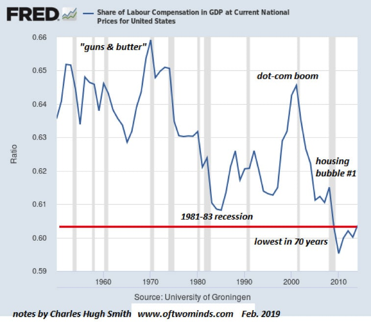 share-of-labour-compensation-in-gap-at-current-national-prices-for-united-states