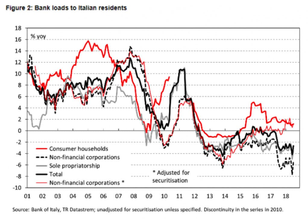 banks-loads-to-italian-residents